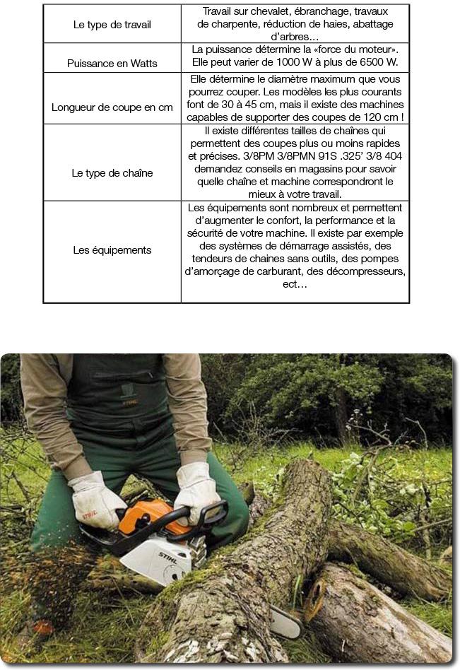 Les outils pour couper du bois P u00f4le Vert CUGNAUX