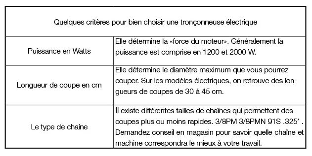 Tableau de critères d'une tronçonneuse