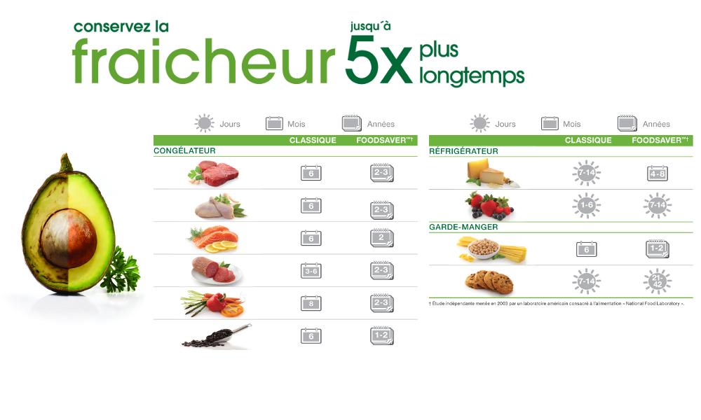 Tableau de correspondance pour conditionner fruits et légumes